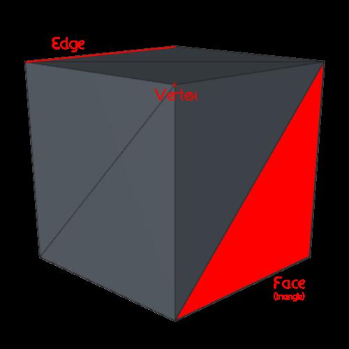 Image : cube vertex edge tri